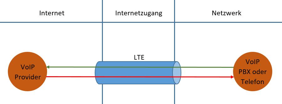 ISDN Kündigung – kein DSL möglich – VoIP über LTE