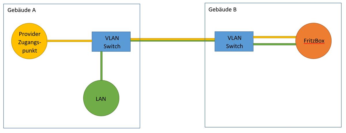 Switching der Provider WAN Seite mit PPPoE Einwahl